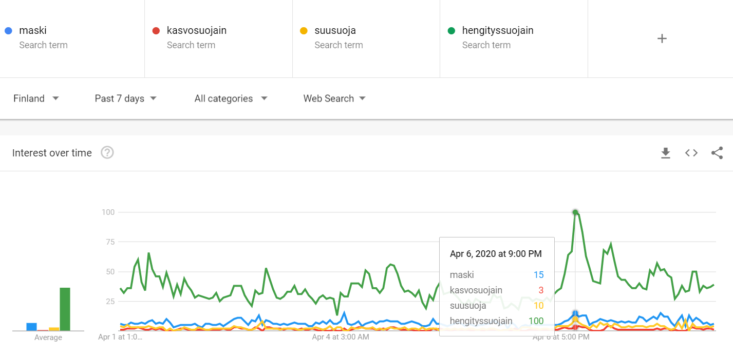 maski kasvosuojain suusuoja hengityssuojain -haut googlessa koronan aikana